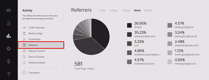 Squarespace Analytics